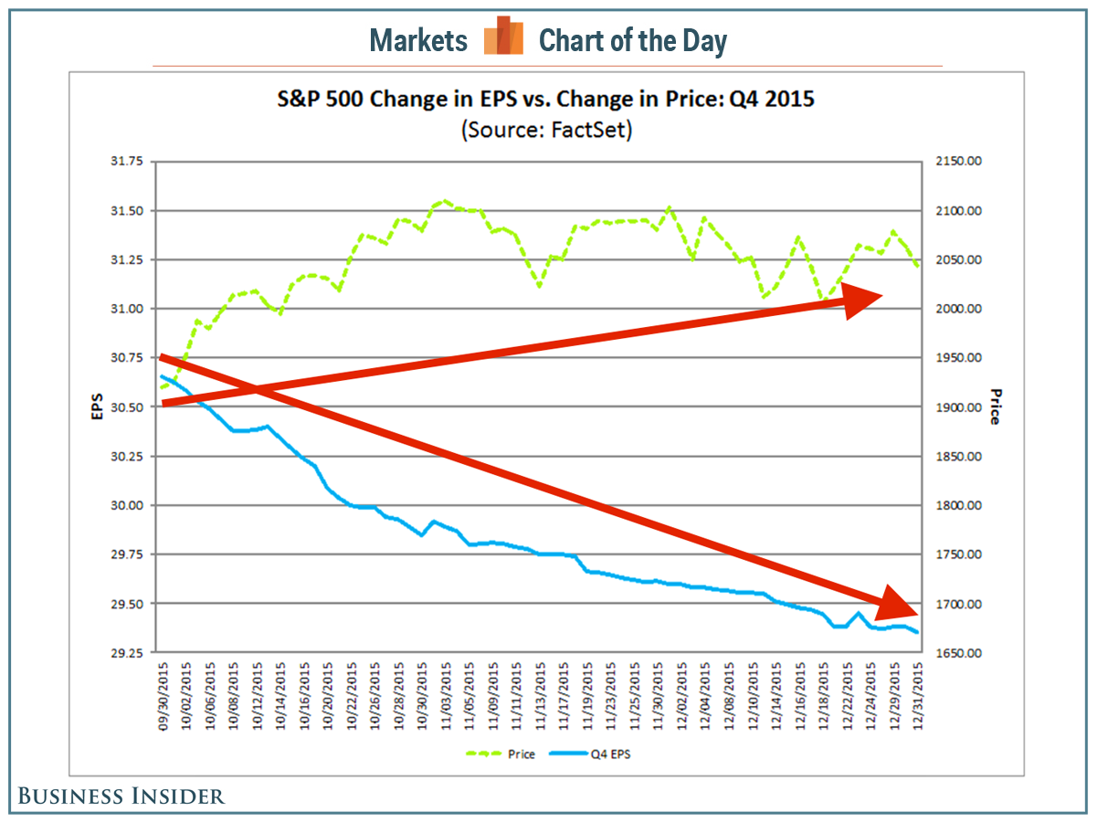 Business Insider Chnage in Price vs EPS