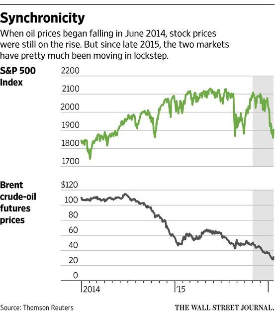 WSJ Equity Price vs Oil Pirce